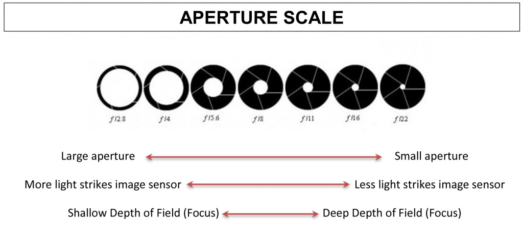 Which aperture to use