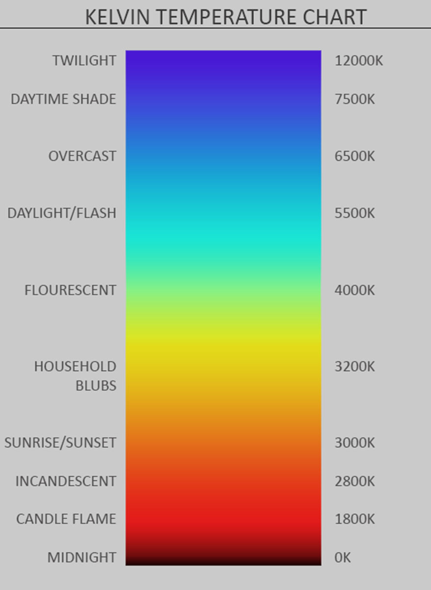 Color theory in photography basics of color temperature kelvin chart nvjuhfo Choice Image